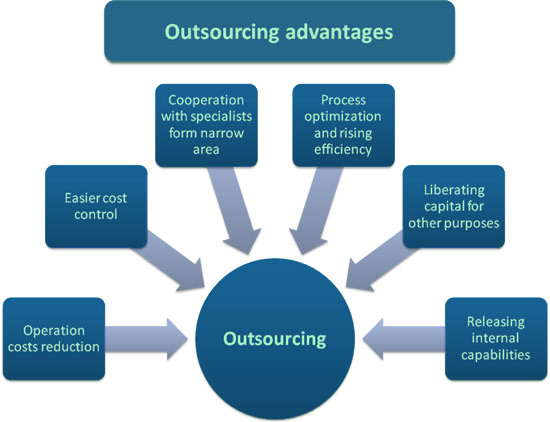 outsourcing ivisint it solutions